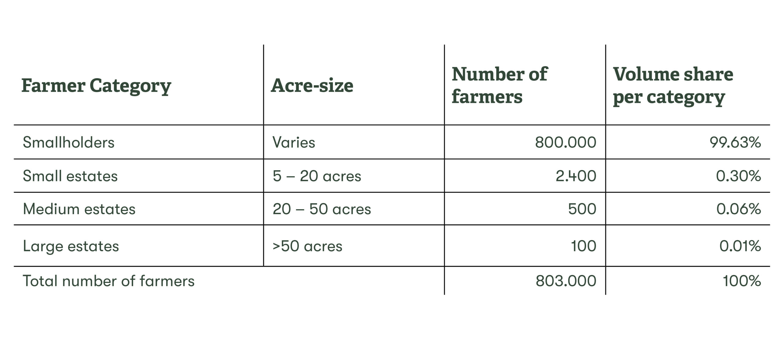 https://trabocca.com/wp-content/uploads/2020/05/Farmer-data-2-scaled.jpg