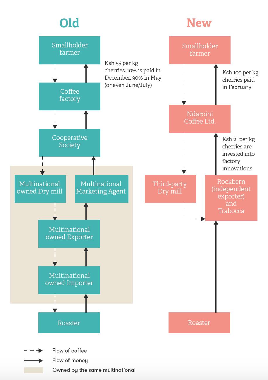 The Kenyan Coffee Supply Chains. Regular vs. Ndaroini